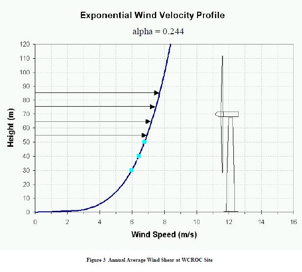 Wind Shear Wind Turbines u Minn Wind Shear